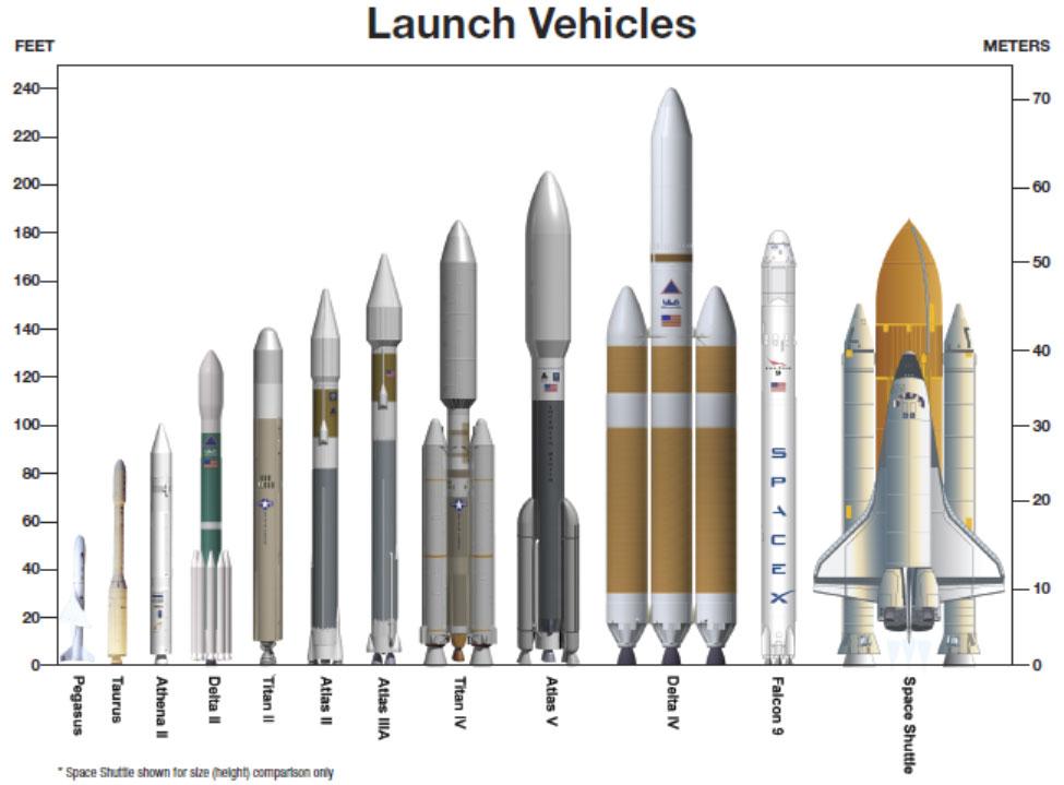 launch vehicles from left pegasus taurus athena ii delta ii